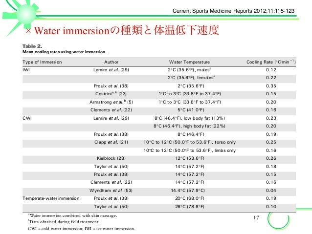 × Water immersionの種類と体温低下速度 17 facilitated by elevated levels of skin perfusion and sweating; however, whole-body heat los...