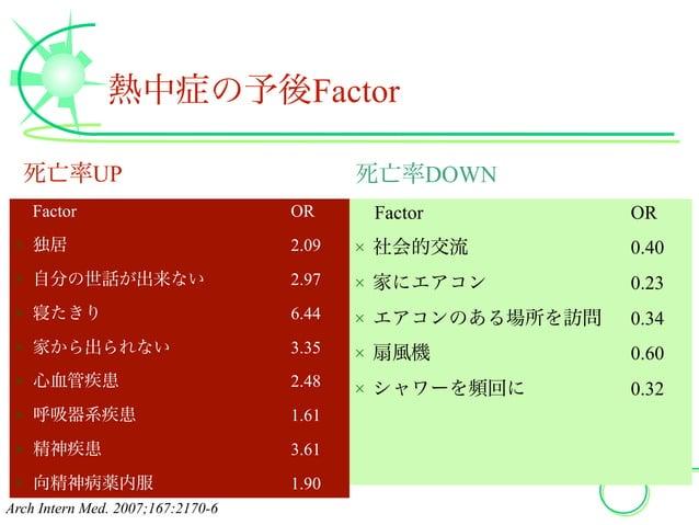 熱中症の予後Factor Factor OR × 独居 2.09 × 自分の世話が出来ない 2.97 × 寝たきり 6.44 × 家から出られない 3.35 × 心血管疾患 2.48 × 呼吸器系疾患 1.61 × 精神疾患 3.61 × 向...
