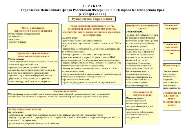 сказала управление пенсионным фондом российской федерации налоговым доходам относятся