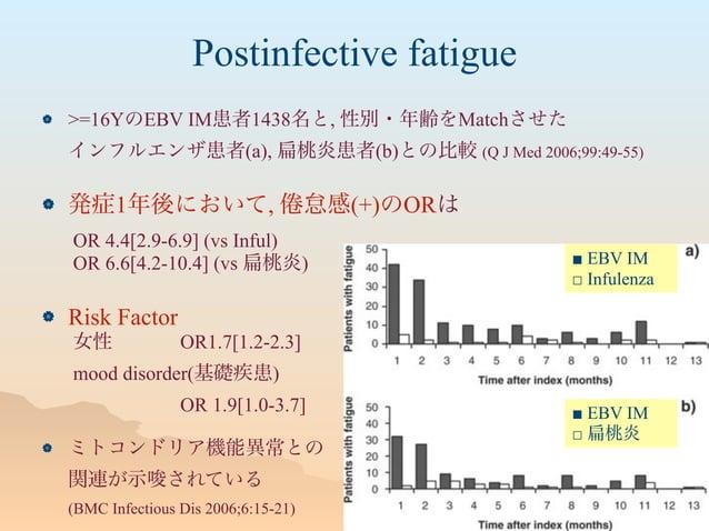 Postinfective fatigue  >=16YのEBV IM患者1438名と, 性別・年齢をMatchさせた インフルエンザ患者(a), 桃炎患者(b)との比較 (Q J Med 2006;99:49-55)  発症1年後において...