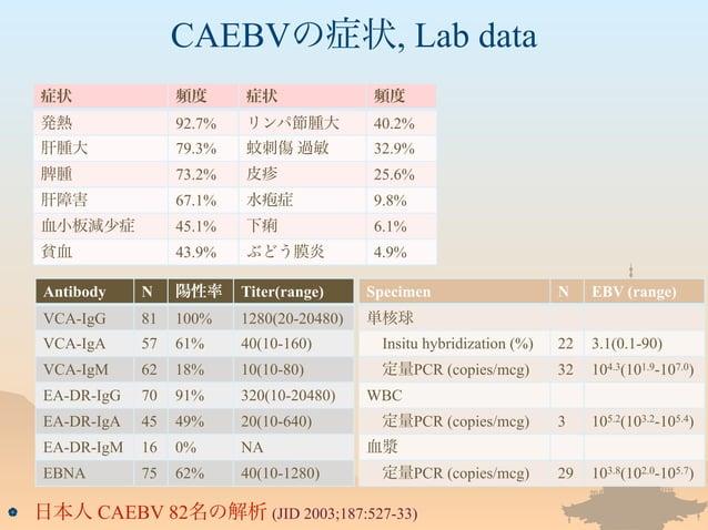 CAEBVの症状, Lab data  日本人 CAEBV 82名の解析 (JID 2003;187:527-33) Antibody N 陽性率 Titer(range) VCA-IgG 81 100% 1280(20-20480) VCA...