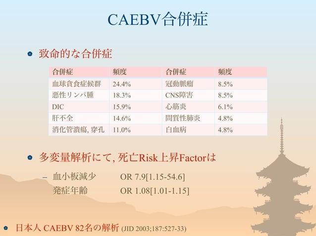 CAEBV合併症  致命的な合併症  多変量解析にて, 死亡Risk上昇Factorは – 血小板減少 OR 7.9[1.15-54.6] 発症年齢 OR 1.08[1.01-1.15]  日本人 CAEBV 82名の解析 (JID 20...