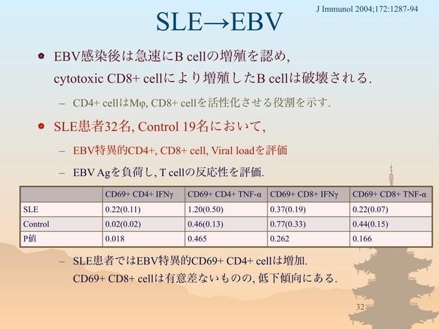 SLE→EBV  EBV感染後は急速にB cellの増殖を認め, cytotoxic CD8+ cellにより増殖したB cellは破壊される. – CD4+ cellはMφ, CD8+ cellを活性化させる役割を示す.  SLE患者32...