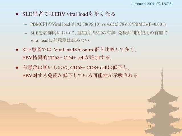  SLE患者ではEBV viral loadも多くなる – PBMC内のViral loadは192.78(95.10) vs 4.65(3.78)/105PBMCs(P=0.001) – SLE患者群内において, 重症度, 腎症の有無, 免...