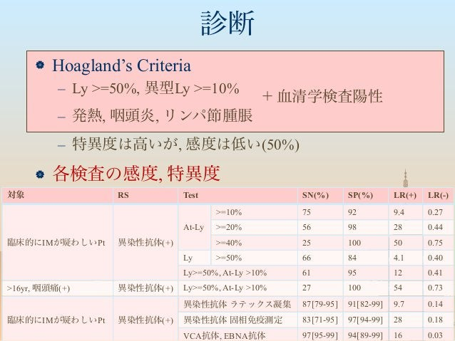 診断  Hoagland's Criteria – Ly >=50%, 異型Ly >=10% – 発熱, 咽頭炎, リンパ節腫脹 – 特異度は高いが, 感度は低い(50%)  各検査の感度, 特異度 + 血清学検査陽性 対象 RS Test...