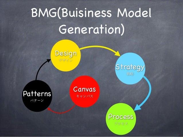 BMG(Buisiness Model Generation) Canvas キャンバスPatterns パターン Design デザイン Strategy 戦略 Process プロセス