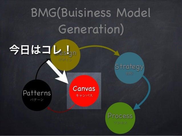 BMG(Buisiness Model Generation) Canvas キャンバスPatterns パターン Design デザイン Strategy 戦略 Process プロセス 今日はコレ!