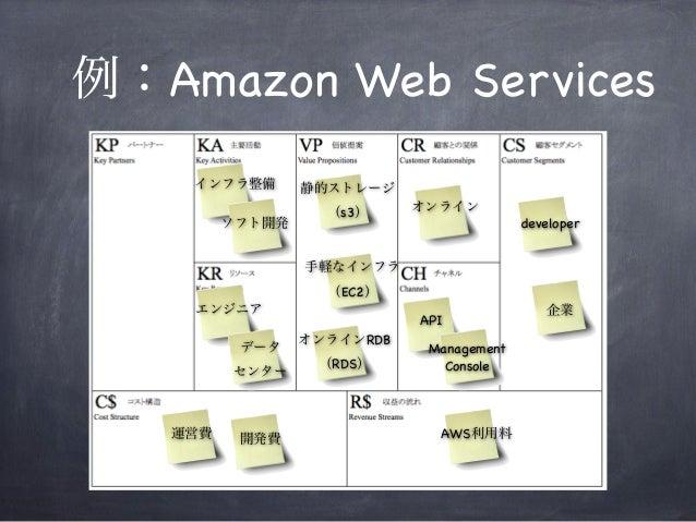 例:Amazon Web Services オンライン developer API インフラ整備 ソフト開発 静的ストレージ (s3) エンジニア AWS利用料運営費 手軽なインフラ (EC2) オンラインRDB (RDS) Managemen...
