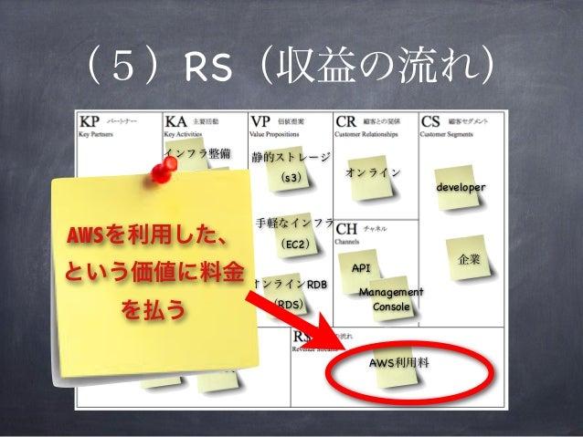 オンライン developer API インフラ整備 ソフト開発 静的ストレージ (s3) エンジニア AWS利用料運営費 手軽なインフラ (EC2) オンラインRDB (RDS) Management Console 企業 データ センター ...