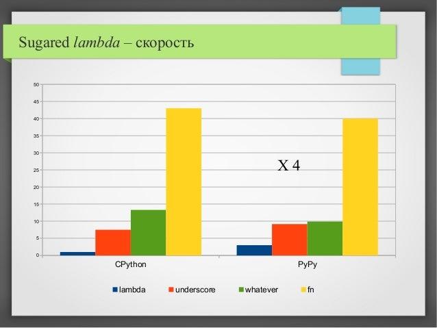 Sugared lambda – скорость CPython PyPy 0 5 10 15 20 25 30 35 40 45 50 lambda underscore whatever fn X 4