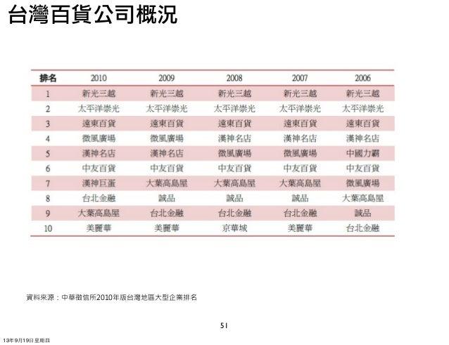 51 資料來源:中華徵信所2010年版台灣地區大型企業排名 台灣百貨公司概況 13年9月19⽇日星期四