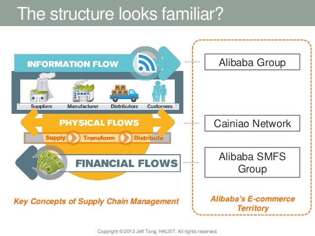 11 The Structure Looks Familiar Key Concepts Of Supply Chain Management Alibaba