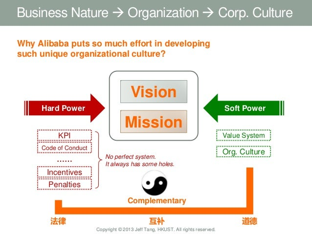 organizational culture of alibaba How organizational culture shapes competitive alibaba and paid $1 the intricate relationships between national culture and organizational culture that may.