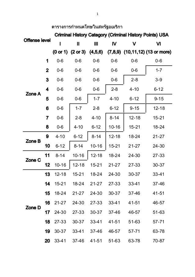 1 Offense level Criminal History Category (Criminal History Points) USA I (0 or 1) II (2 or 3) III (4,5,6) IV (7,8,9) V (1...