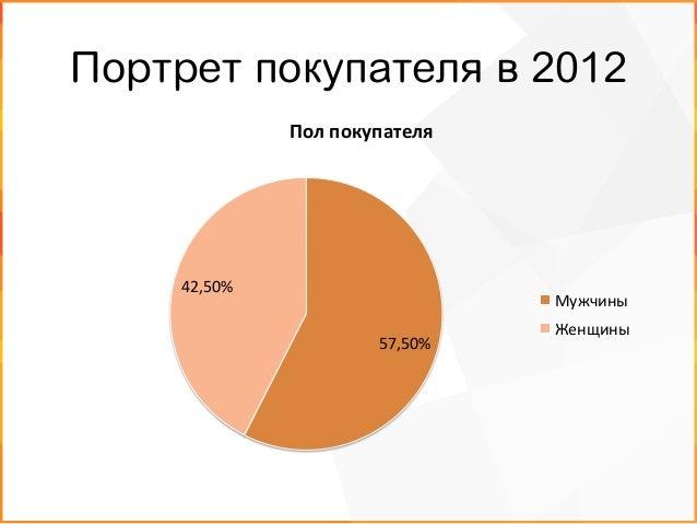 Портрет покупателя в 2012 27,00%   38,80%   20,70%   13,50%   Возраст  покупателей   18-‐24   25-‐24   3...