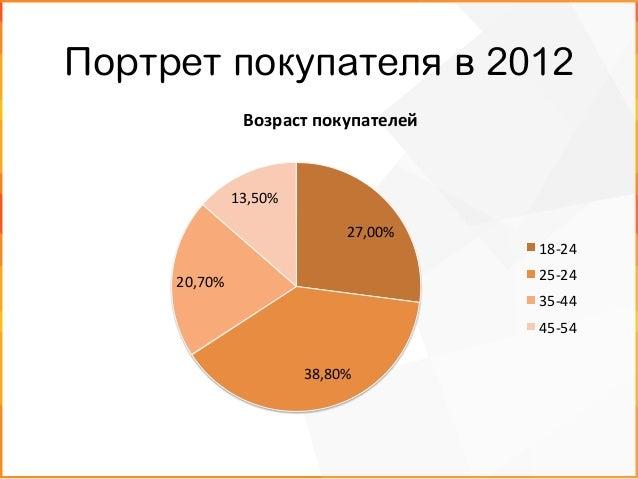 Портрет покупателя в 2012 19,70%   28,60%   20,80%   30,90%   Доход  на  семью   до  30  тыс.  р.   ...