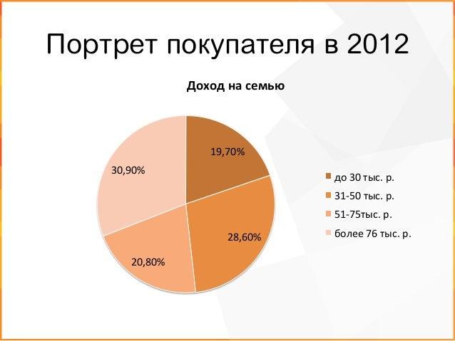 Портрет покупателя в 2012 36,60%   12,40%  18,90%   32,10%   Место  жительства   Москва  и  МО   Санкт-...