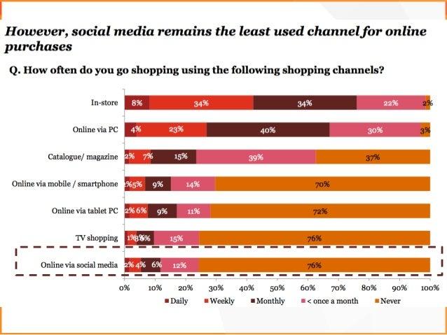 Трафик с мобильных устройств лучше конвертируется в покупки Интернет-продажи растут на 25% в год. Каждый пятый посетитель ...