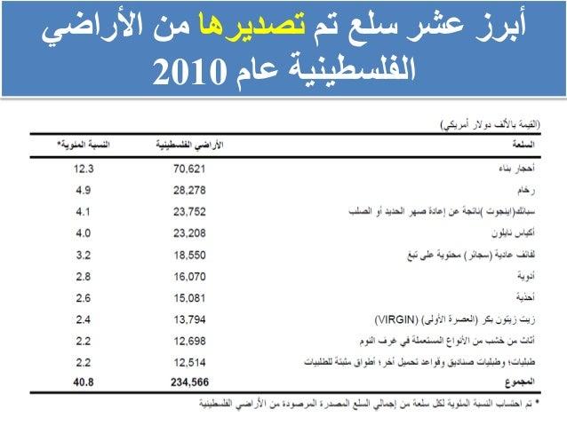 تم سلع عشر أبرزتصديرهااألراضي من عام الفلسطينية2010
