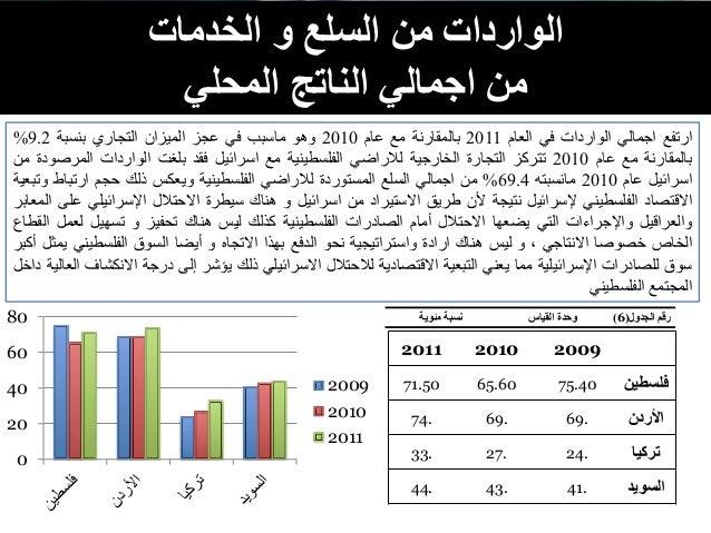 من الوارداتالخدمات و السلع منالمحلي الناتج اجمالي 200920102011 فلسطين75.4065.6071.50 األردن69.69.74....