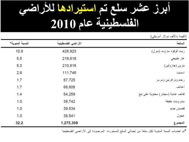 تم سلع عشر أبرزاستيرادهالألراضي عام الفلسطينية2010