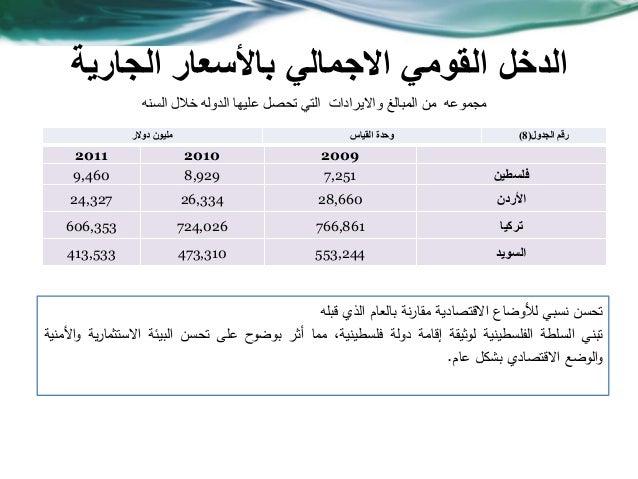 الجارية باألسعار االجمالي القومي الدخل 200920102011 فلسطين7,2518,9299,460 األردن28,66026,33424,327 تركيا76...