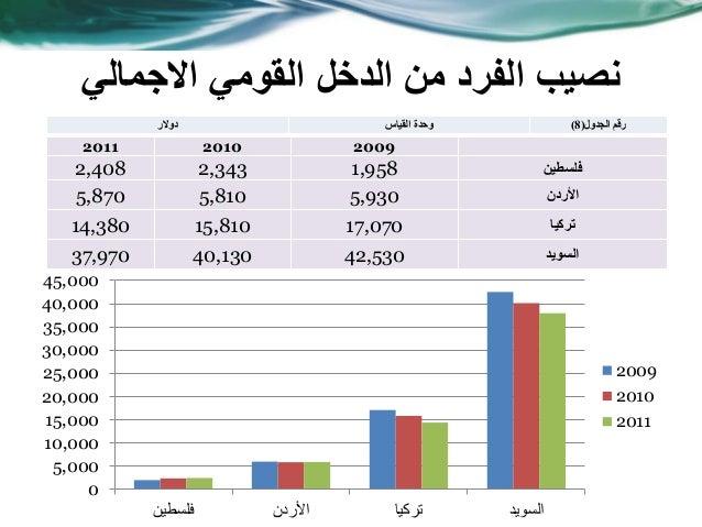 الدخل من الفرد نصيبالقومياالجمالي 200920102011 فلسطين1,9582,3432,408 األردن5,9305,8105,870 تركيا17,07015...