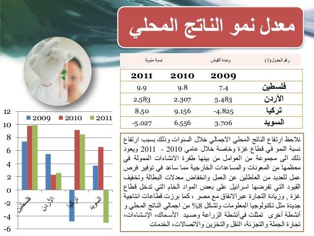 المحلي الناتج نمو معدل 200920102011 فلسطين7.49.89.9 األردن5.4832.3072.583 تركيا-4.8259.1568.50 السويد3.706...