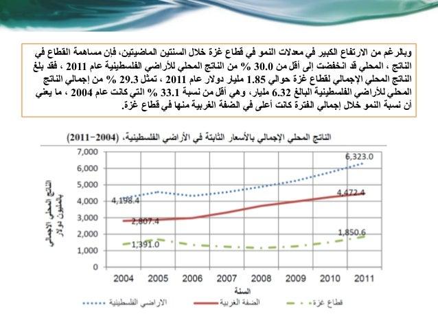 وبالرغمفي القطاع مساهمة فإن ،الماضيتين السنتين خالل غزة قطاع في النمو معدالت في الكبير االر...