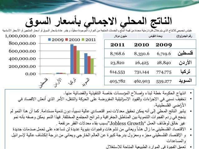 السوق بأسعار االجمالي المحلي الناتج 200920102011 فلسطين6,719.68,330.68,768.6 األردن28,84026,42523,820 تركيا...