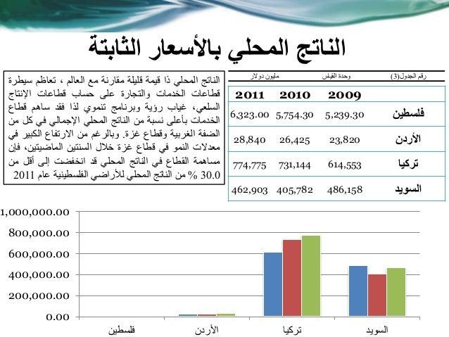 الثابتة باألسعار المحلي الناتج 200920102011 فلسطين5,239.305,754.306,323.00 األردن23,82026,42528,840 تركيا614...