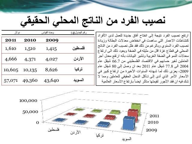 الحقيقي المحلي الناتج من الفرد نصيب 200920102011 فلسطين1,4151,5101,610 األردن4,0274,3714,666 تركيا8,6261...