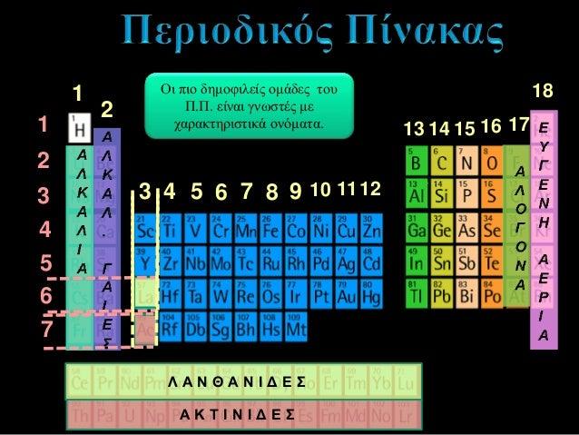 Ποιος είναι ο «πατέρας» του σύγχρονου περιοδικού πίνακα; John Newlands Dmitri Ivanovich Mendeleev Antoine Lavoisier