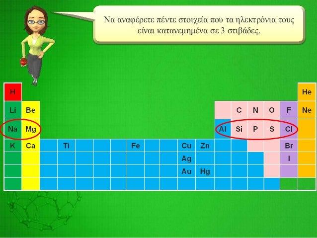 Να βρείτε τον ατομικό αριθμό του στοιχείου που βρίσκεται στην 4η περίοδο και 2η ομάδα του Περιοδικού Πίνακα.