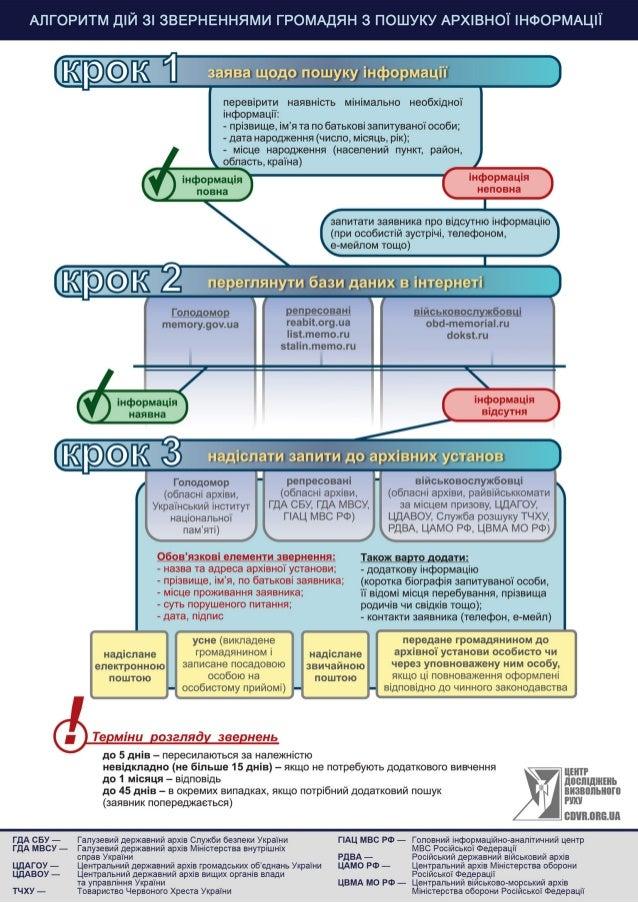Інфографіка з алгоритмом дій зі зверненнями громадян з пошуку архівної інформації