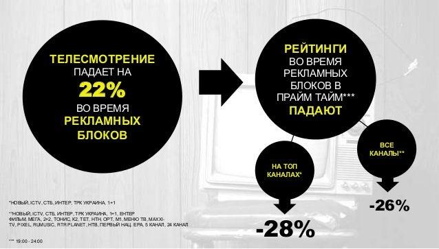ТЕЛЕСМОТРЕНИЕ ПАДАЕТ НА  22%  ВО ВРЕМЯ  РЕКЛАМНЫХ БЛОКОВ  РЕЙТИНГИ ВО ВРЕМЯ РЕКЛАМНЫХ БЛОКОВ В ПРАЙМ ТАЙМ***  ПАДАЮТ ВСЕ К...