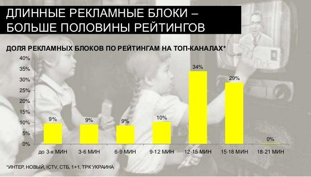 ДЛИННЫЕ РЕКЛАМНЫЕ БЛОКИ – БОЛЬШЕ ПОЛОВИНЫ РЕЙТИНГОВ ДОЛЯ РЕКЛАМНЫХ БЛОКОВ ПО РЕЙТИНГАМ НА ТОП-КАНАЛАХ* 40% 34%  35%  29%  ...