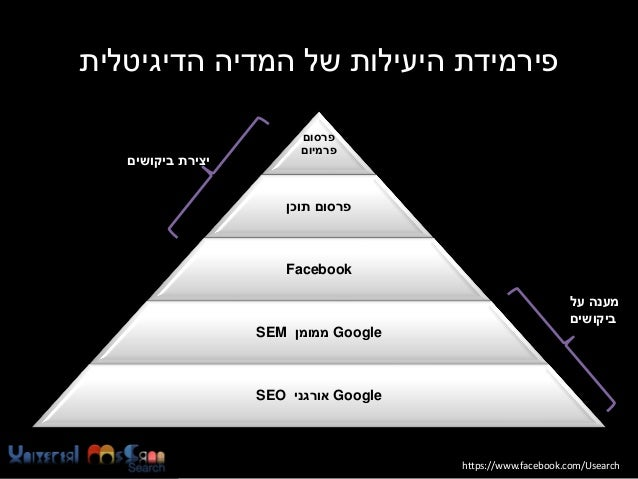 פירמידת היעילות של המדיה הדיגיטלית פרסום פרמיום  פרסום תוכן  Facebook מענה על ביקושים   Googleממומן SE...