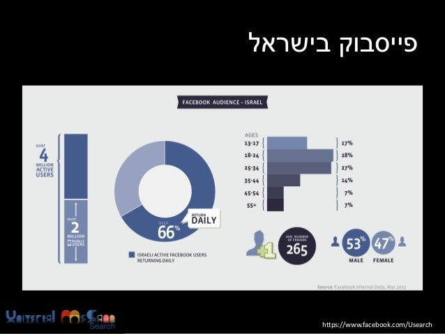 פייסבוק בישראל  https://www.facebook.com/Usearch