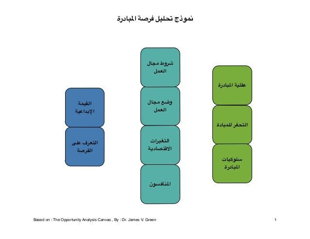 نموذج تحليل فرصة املبادرة  شروط مجال العمل عقلية املبادرة وضع مجال العمل  القيمة اإلبداعية  التحفر للمباد...