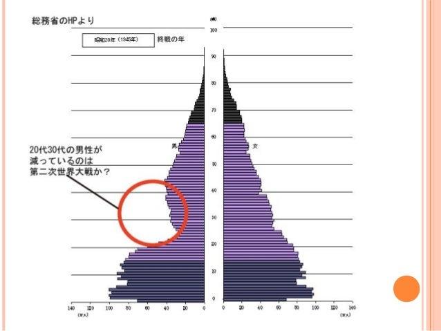 読み取れることと実際の社会 昭和から平成にかけて  二つの人口の山を中心に日本が作られていた  →政治や経済は、その世代をねらう     これからどうなる?