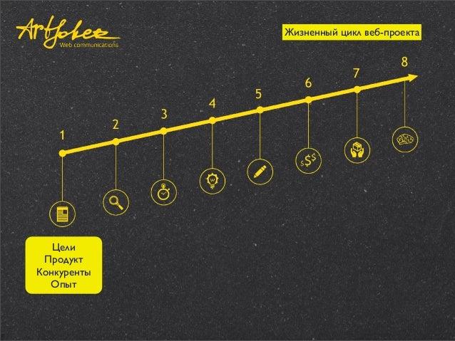 Жизненный цикл веб-проекта  Цели Продукт Конкуренты Опыт