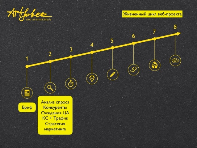 Жизненный цикл веб-проекта  Бриф  Анализ спроса Конкуренты Ожидания ЦА КС + Трафик Стратегия маркетинга