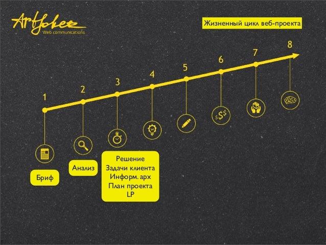 Жизненный цикл веб-проекта  Анализ Бриф  Решение Задачи клиента Информ. арх План проекта LP