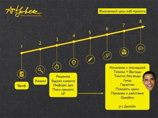 Жизненный цикл веб-проекта  Анализ Бриф  Решение Задачи клиента Информ. арх План проекта LP  Начинаем с последней Тезисы =...