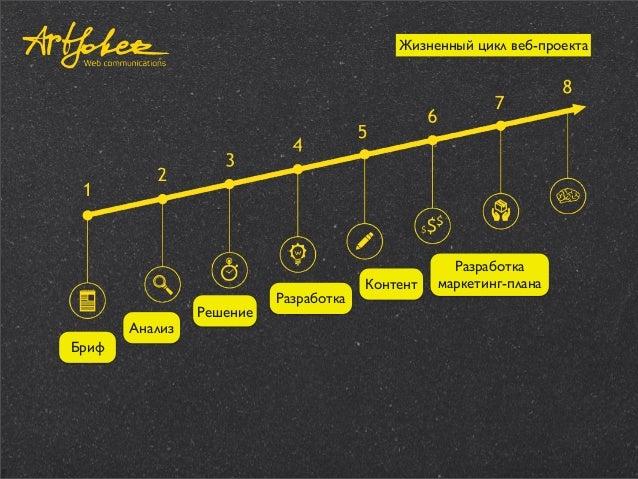 Жизненный цикл веб-проекта  Анализ Бриф  Решение  Разработка  Контент  Разработка маркетинг-плана