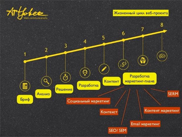 Жизненный цикл веб-проекта  Анализ Бриф  Решение  Разработка  Контент  Разработка маркетинг-плана SERM  Социальный маркети...