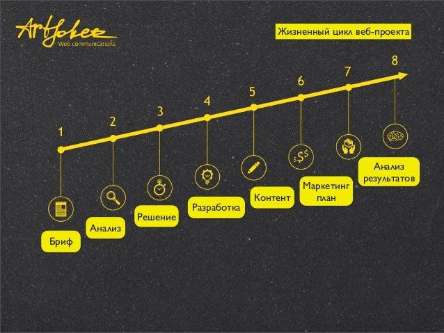 Жизненный цикл веб-проекта  Анализ Бриф  Решение  Разработка  Контент  Маркетинг план  Анализ результатов