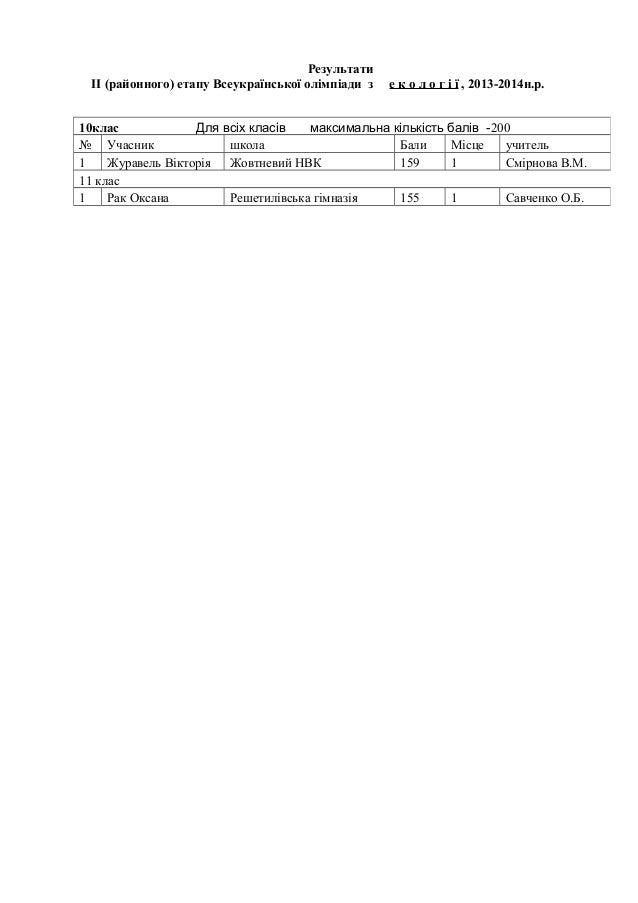 Результати ІІ (районного) етапу Всеукраїнської олімпіади з  е к о л о г і ї , 2013-2014н.р.  10клас Для всіх класів максим...