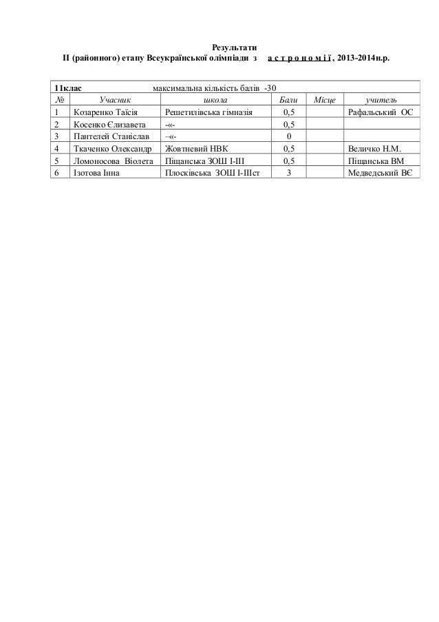 Результати ІІ (районного) етапу Всеукраїнської олімпіади з  а с т р о н о м і ї , 2013-2014н.р.  11клас максимальна кількі...